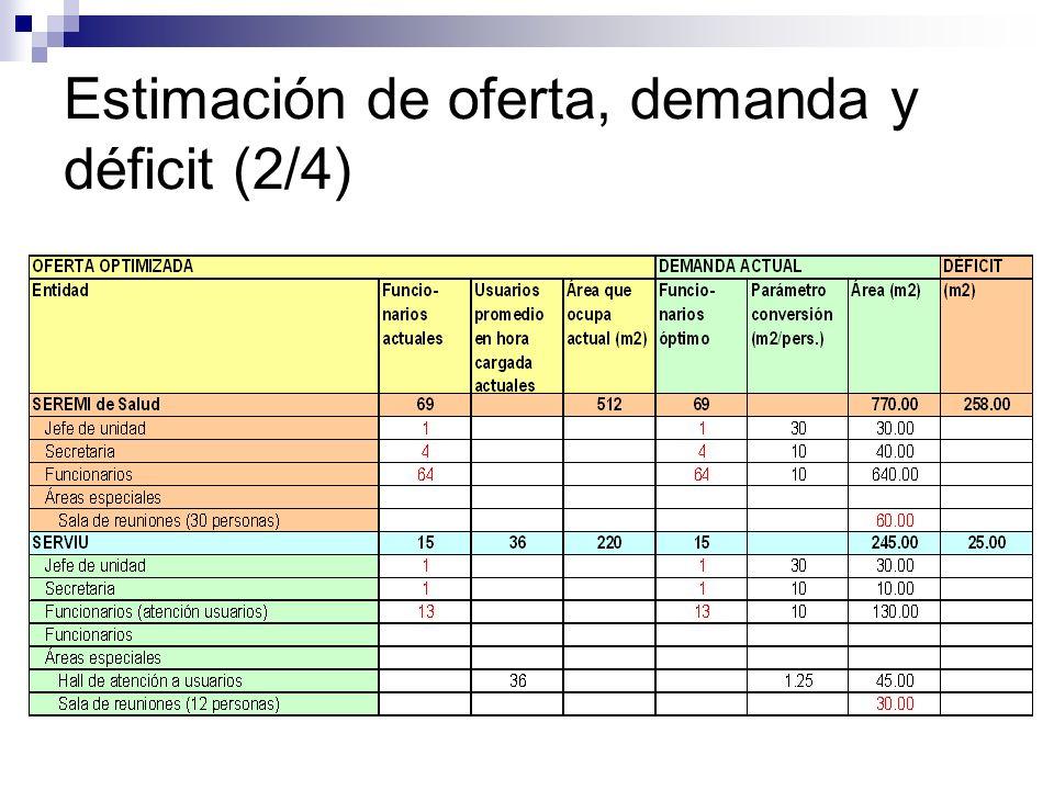 Estimación de oferta, demanda y déficit (2/4)