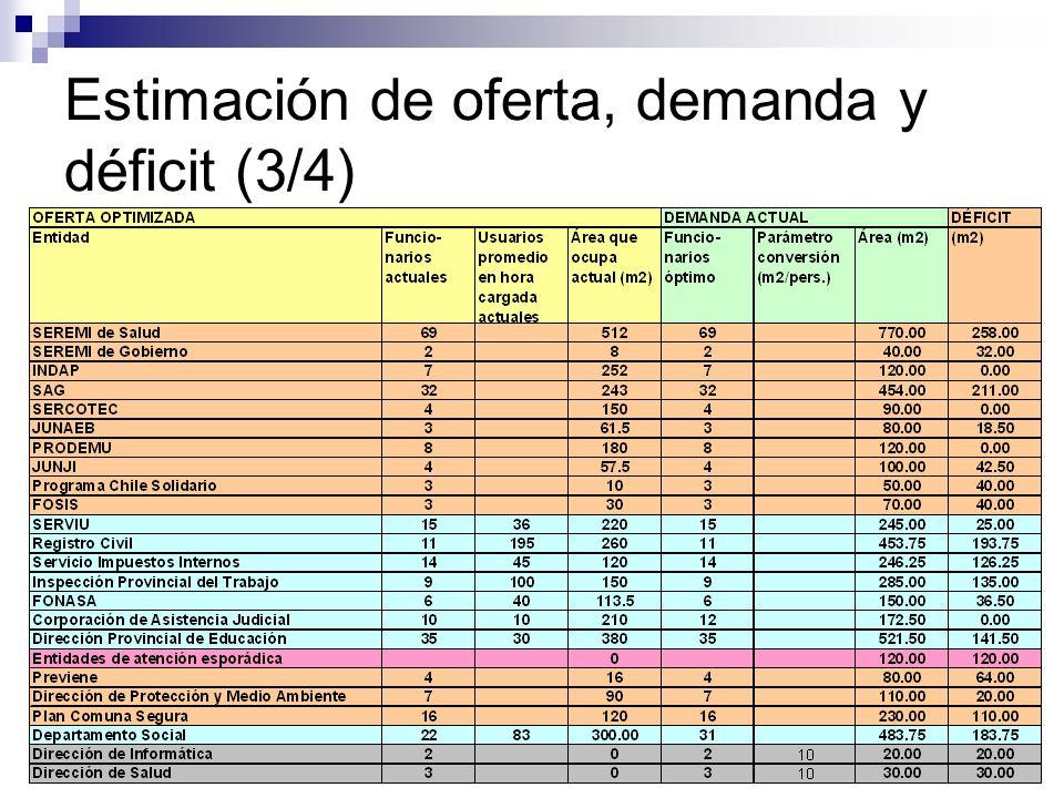 Estimación de oferta, demanda y déficit (3/4)