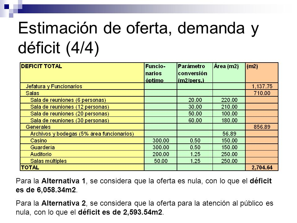Estimación de oferta, demanda y déficit (4/4)