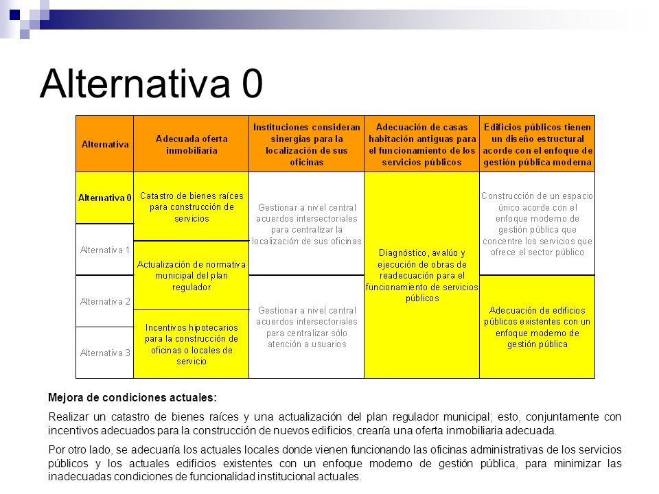 Alternativa 0 Mejora de condiciones actuales: