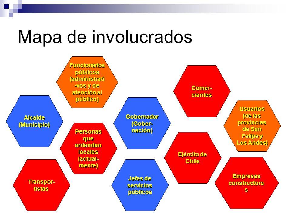 Mapa de involucradosFuncionarios públicos (administrati-vos y de atención al público) Comer-ciantes.