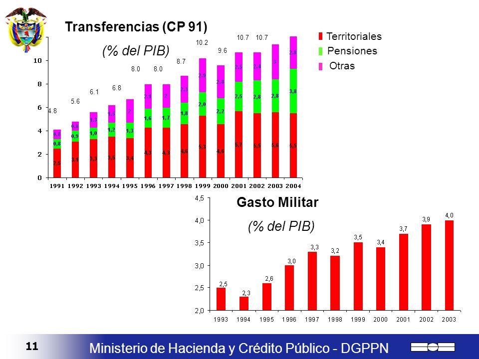 Transferencias (CP 91) Gasto Militar