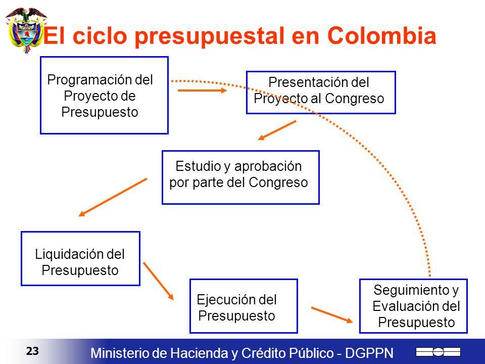 El ciclo presupuestal en Colombia