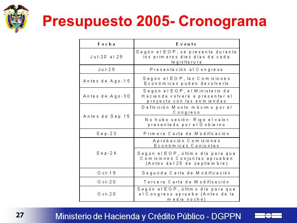 Presupuesto 2005- Cronograma