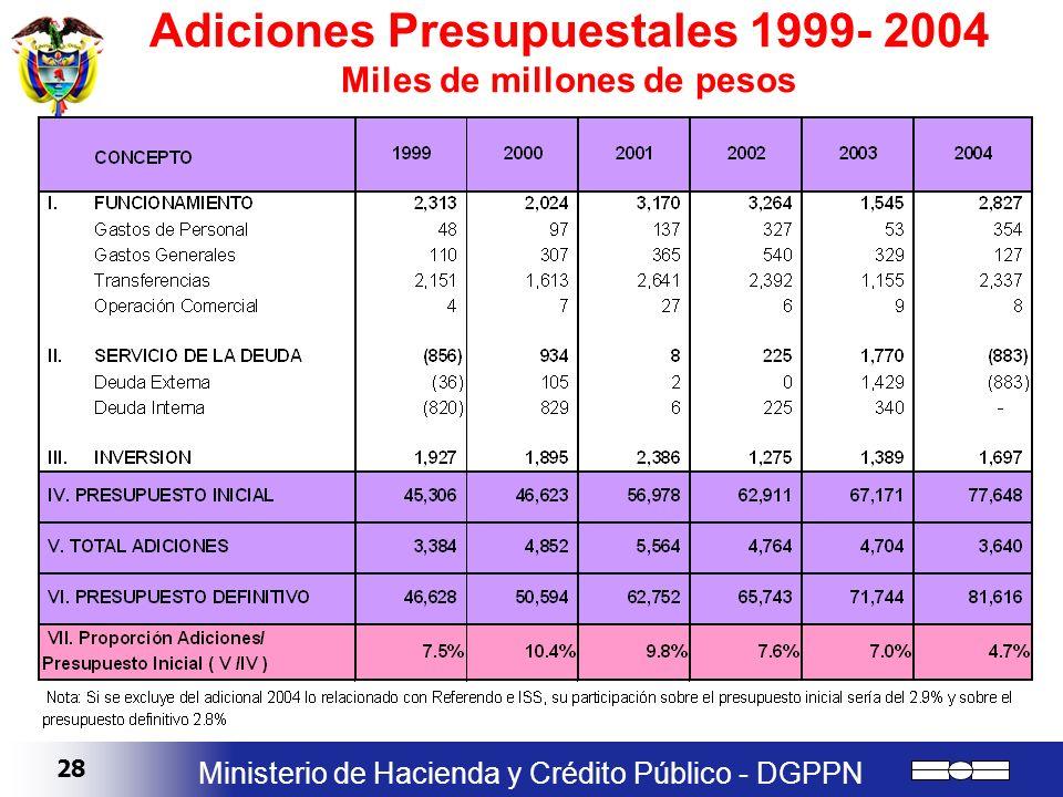Adiciones Presupuestales 1999- 2004 Miles de millones de pesos