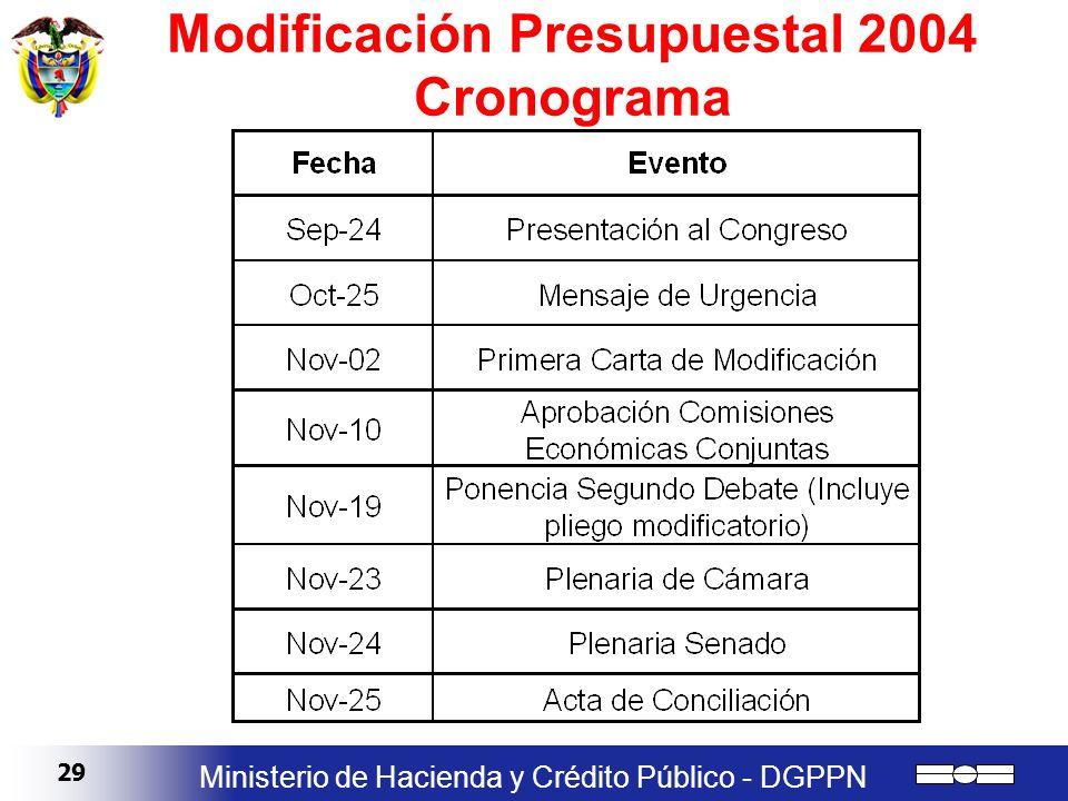 Modificación Presupuestal 2004 Cronograma