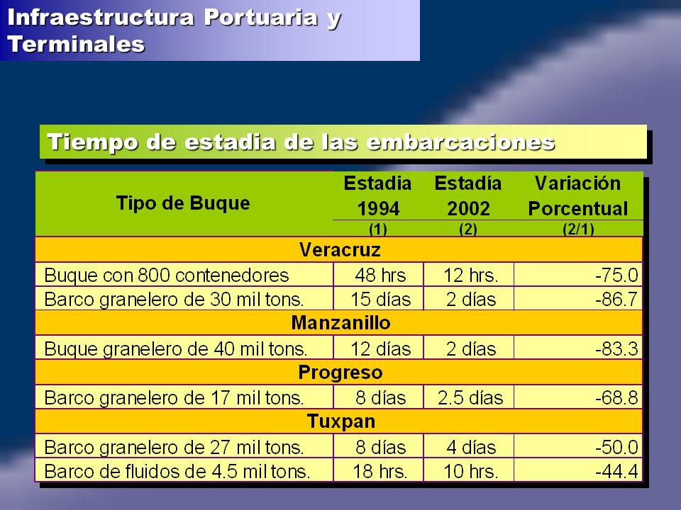 Infraestructura Portuaria y Terminales
