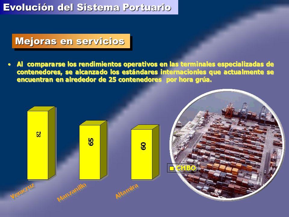 Evolución del Sistema Portuario