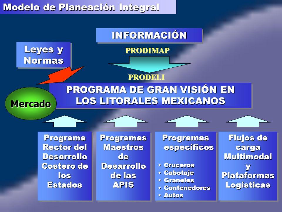Modelo de Planeación Integral