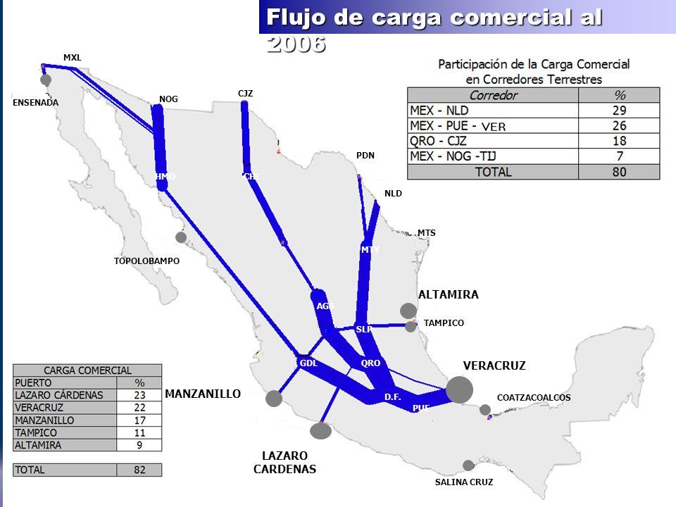 Flujo de carga comercial al 2006