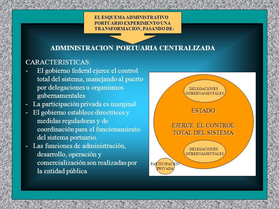 ADMINISTRACION PORTUARIA CENTRALIZADA