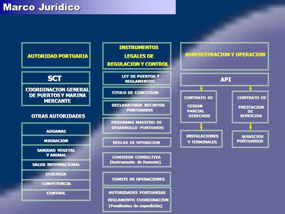 Marco Jurídico SCT API AUTORIDAD PORTUARIA INSTRUMENTOS