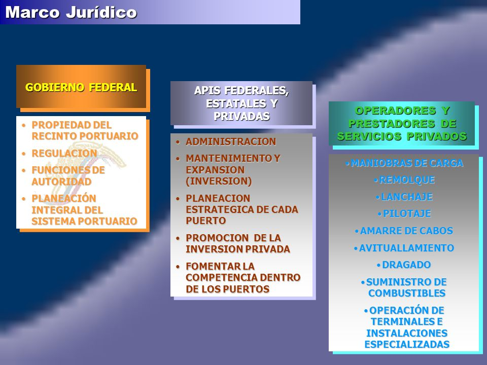 Marco Jurídico GOBIERNO FEDERAL APIS FEDERALES, ESTATALES Y PRIVADAS