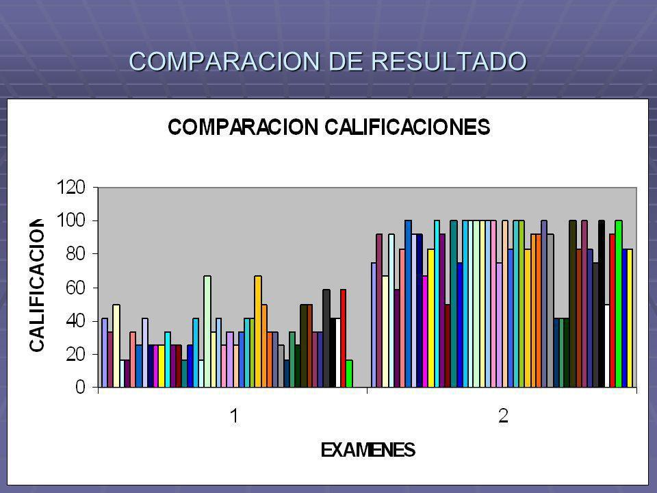 COMPARACION DE RESULTADO