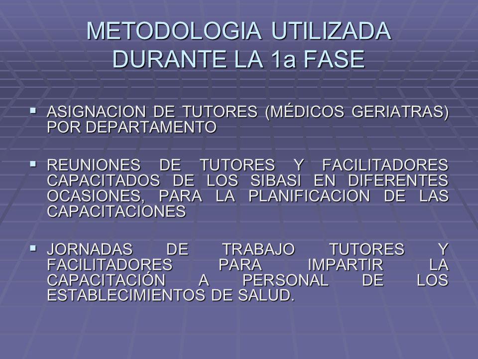 METODOLOGIA UTILIZADA DURANTE LA 1a FASE