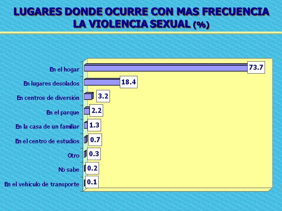 LUGARES DONDE OCURRE CON MAS FRECUENCIA LA VIOLENCIA SEXUAL (%)