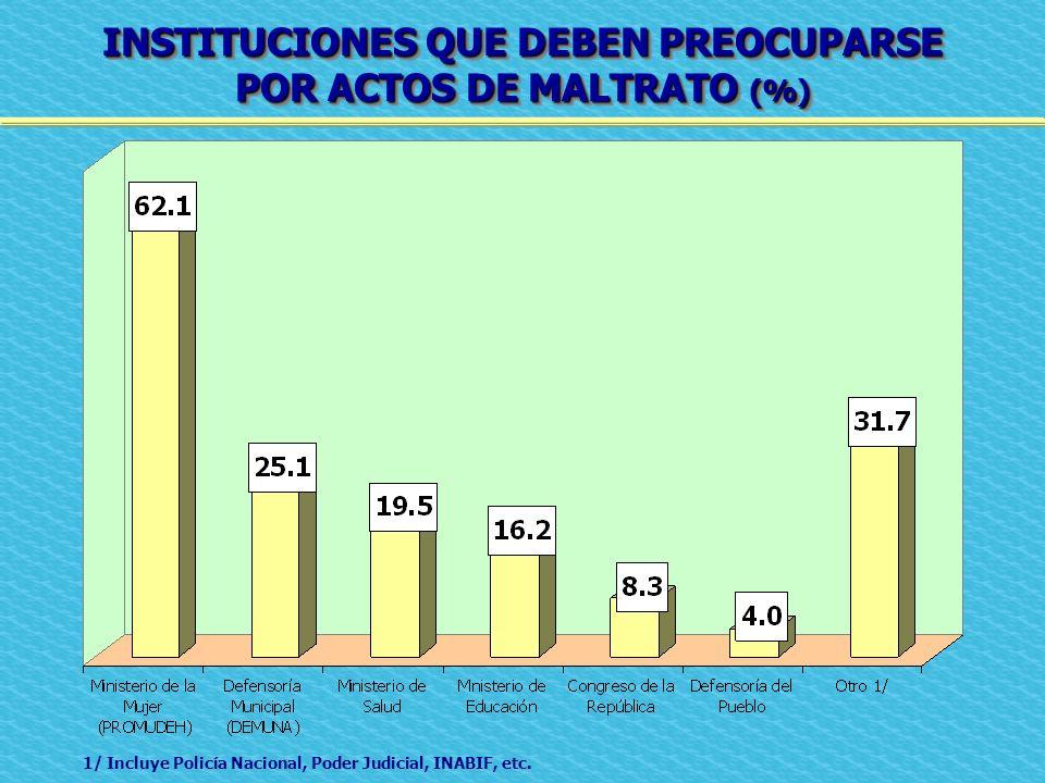 INSTITUCIONES QUE DEBEN PREOCUPARSE POR ACTOS DE MALTRATO (%)