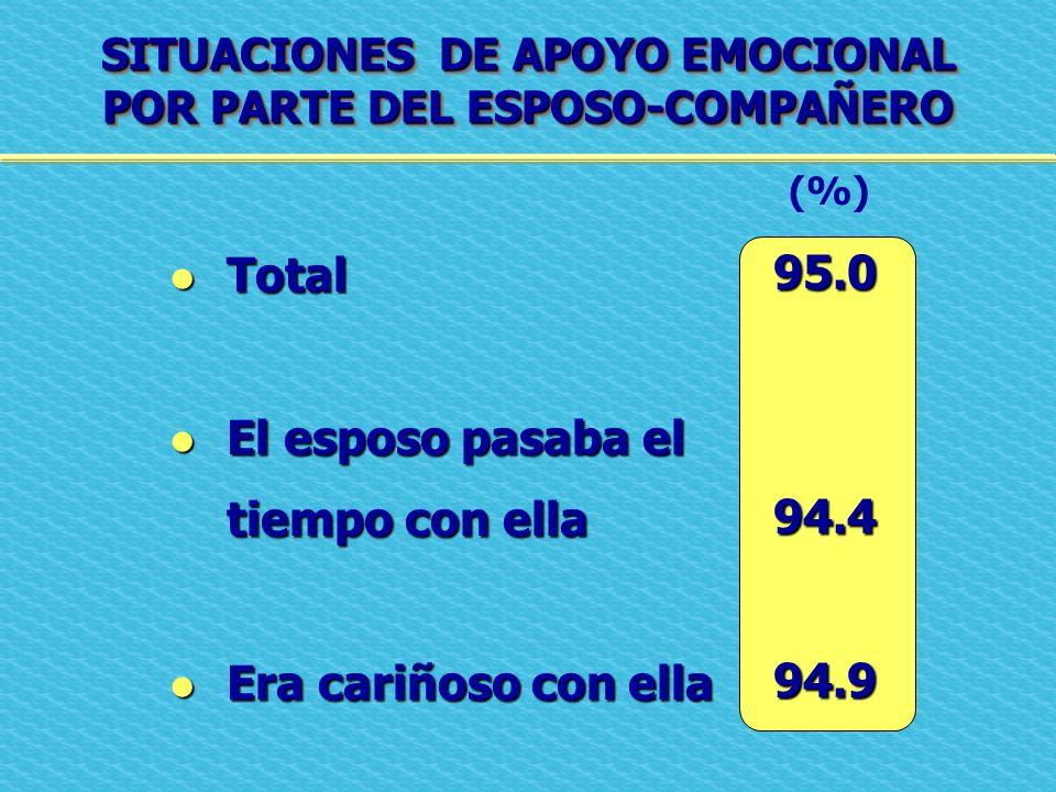 SITUACIONES DE APOYO EMOCIONAL POR PARTE DEL ESPOSO-COMPAÑERO