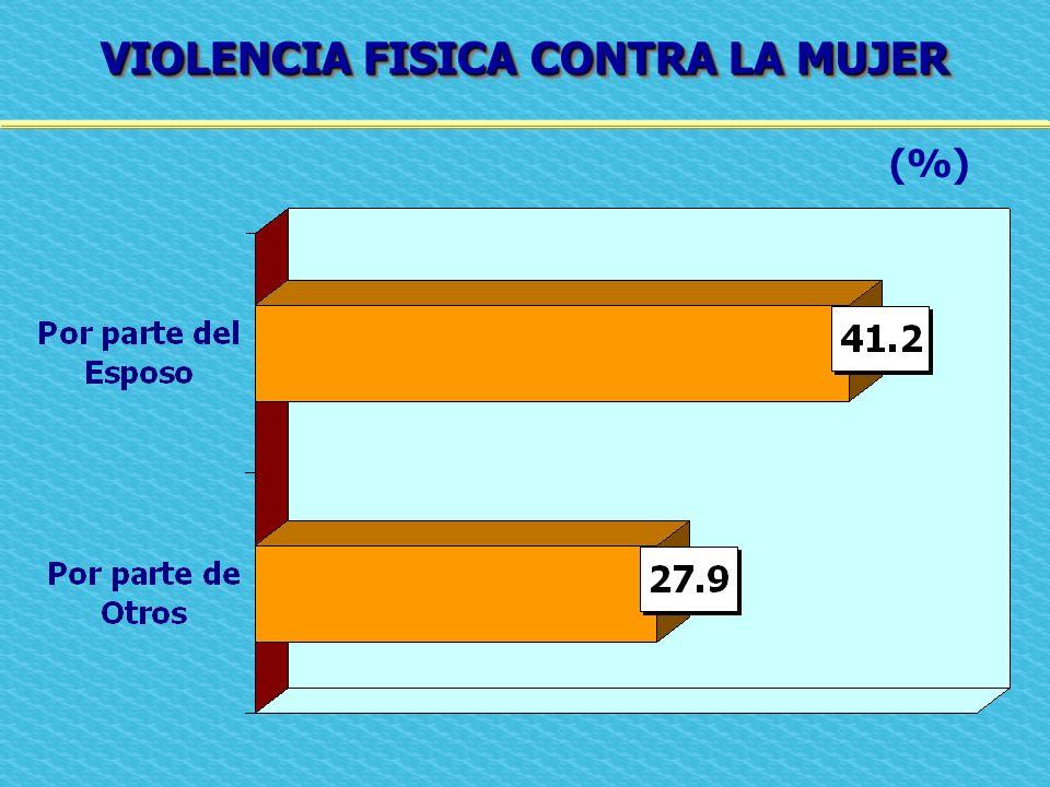 VIOLENCIA FISICA CONTRA LA MUJER