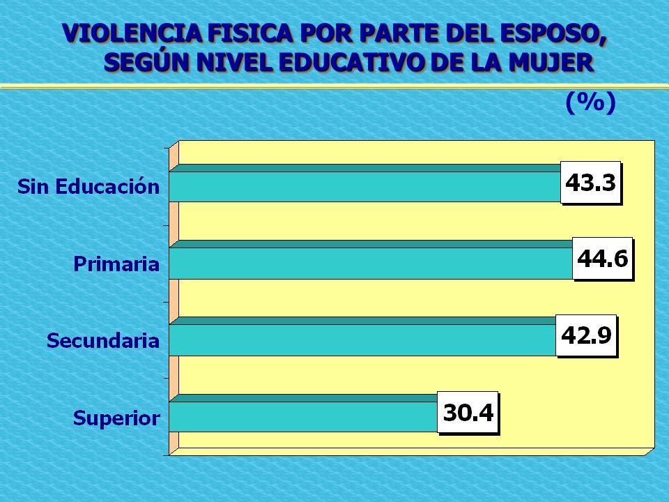 VIOLENCIA FISICA POR PARTE DEL ESPOSO, SEGÚN NIVEL EDUCATIVO DE LA MUJER