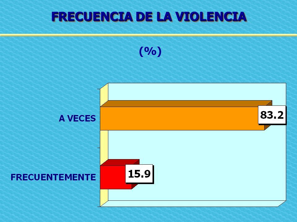 FRECUENCIA DE LA VIOLENCIA