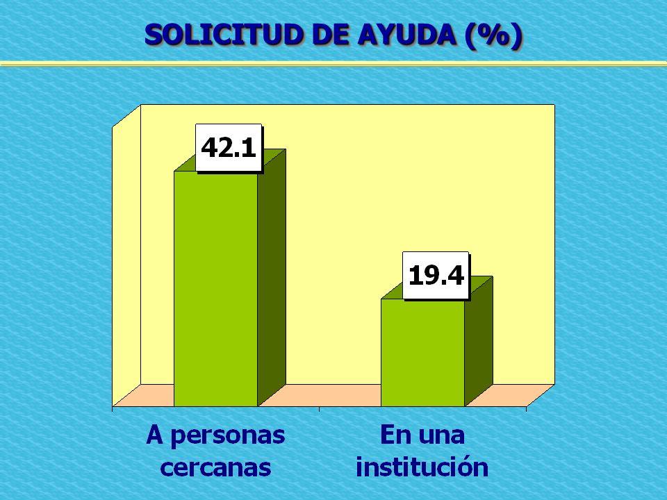 SOLICITUD DE AYUDA (%)
