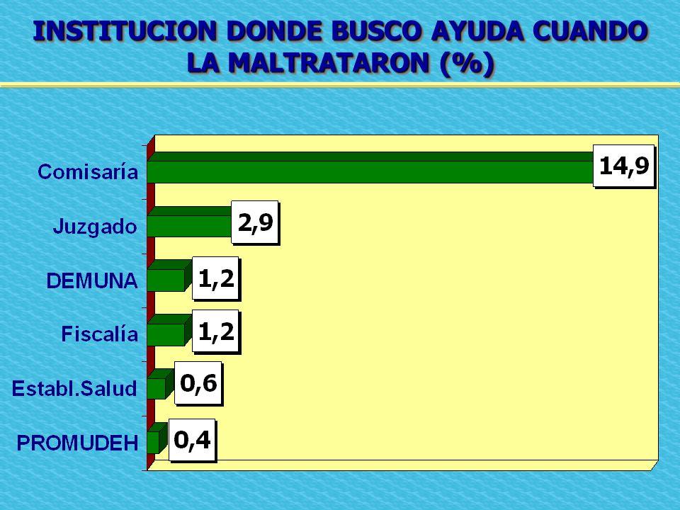 INSTITUCION DONDE BUSCO AYUDA CUANDO