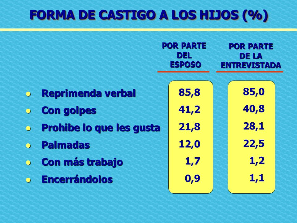 FORMA DE CASTIGO A LOS HIJOS (%)