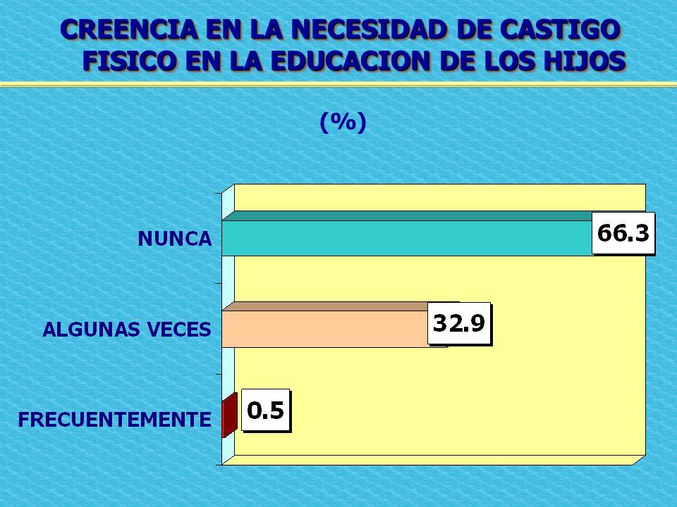 CREENCIA EN LA NECESIDAD DE CASTIGO FISICO EN LA EDUCACION DE LOS HIJOS