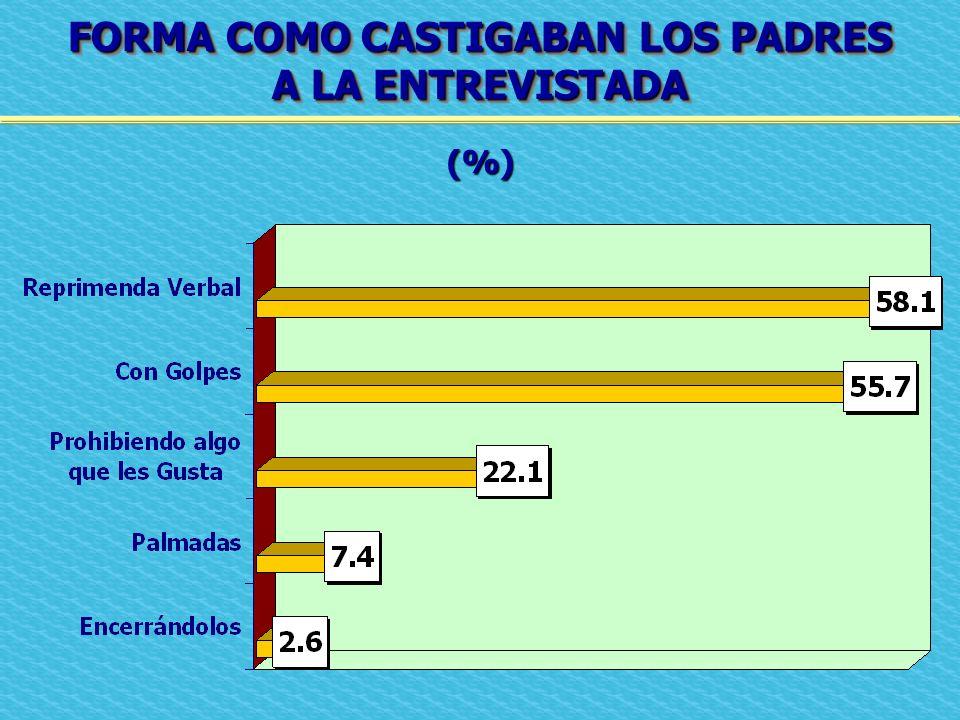 FORMA COMO CASTIGABAN LOS PADRES