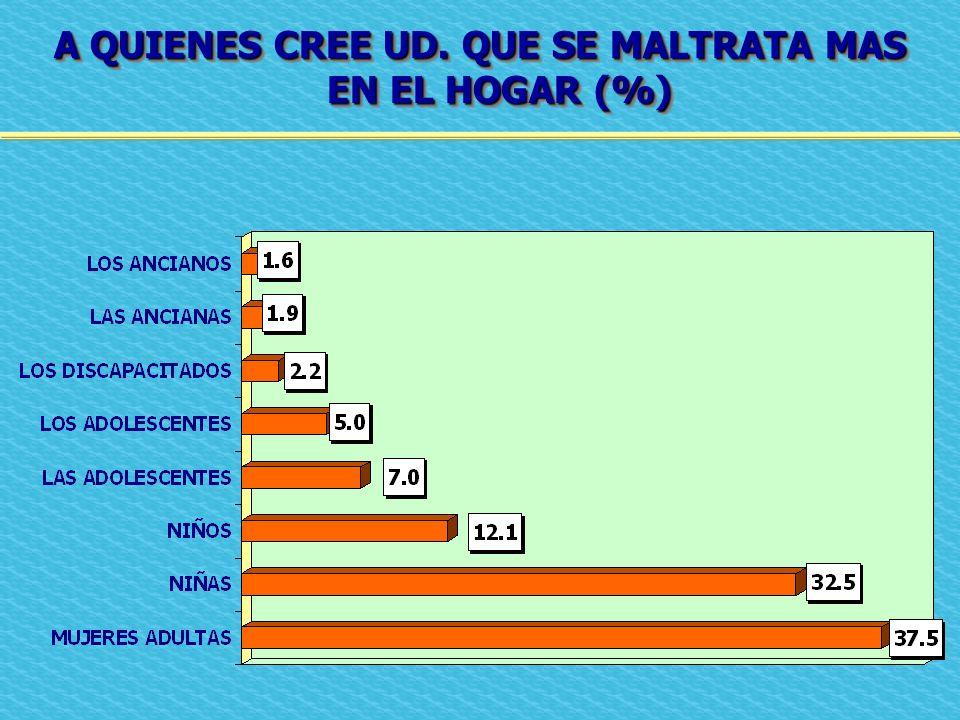 A QUIENES CREE UD. QUE SE MALTRATA MAS EN EL HOGAR (%)