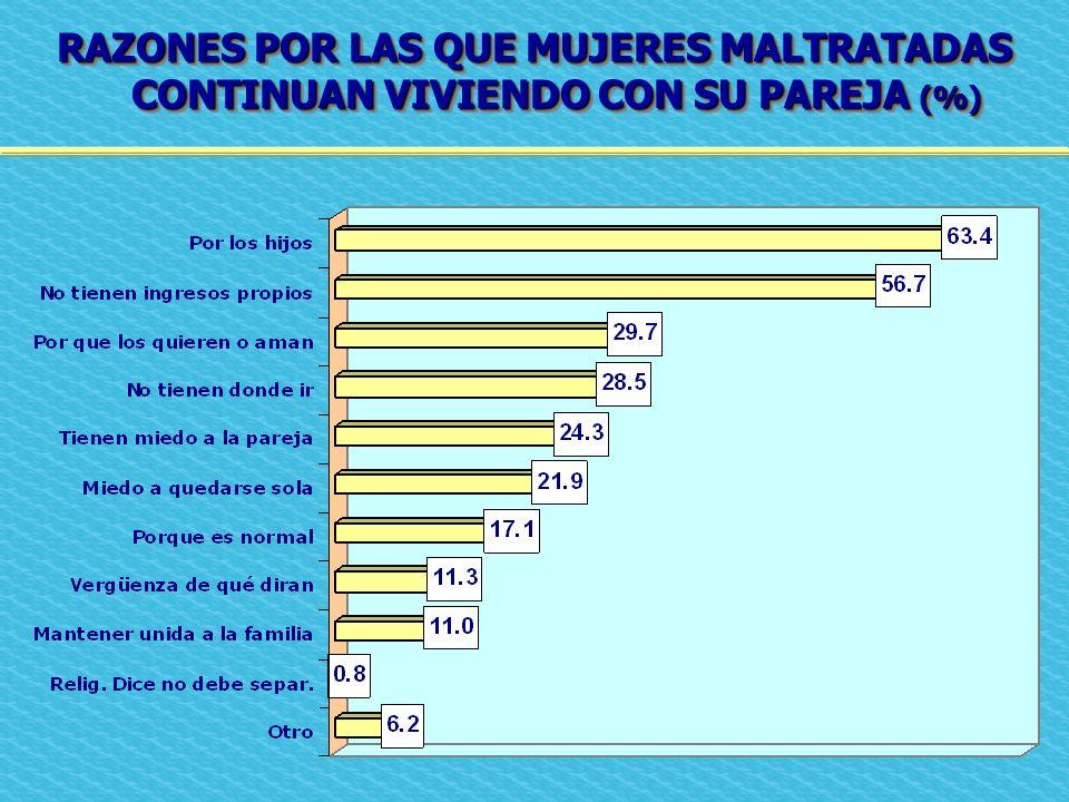 RAZONES POR LAS QUE MUJERES MALTRATADAS CONTINUAN VIVIENDO CON SU PAREJA (%)