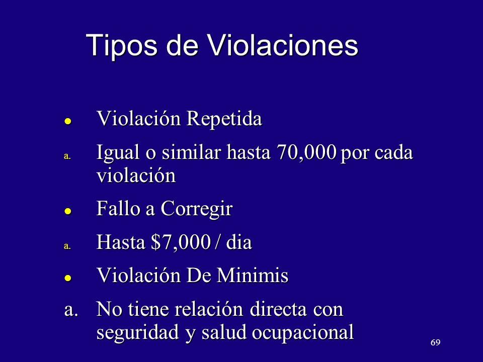 Tipos de Violaciones Violación Repetida