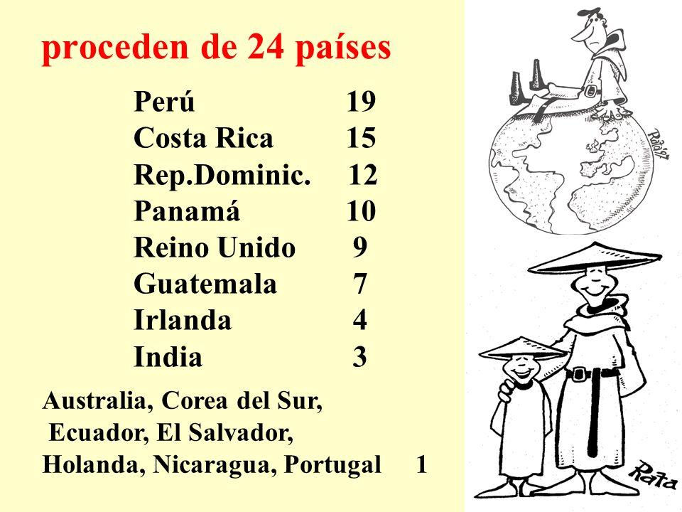 proceden de 24 países Perú 19 Costa Rica 15 Rep.Dominic. 12 Panamá 10