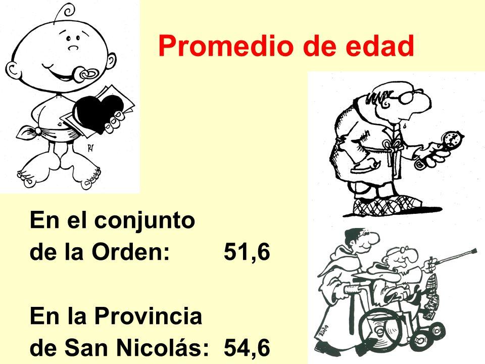 Promedio de edad En el conjunto de la Orden: 51,6 En la Provincia