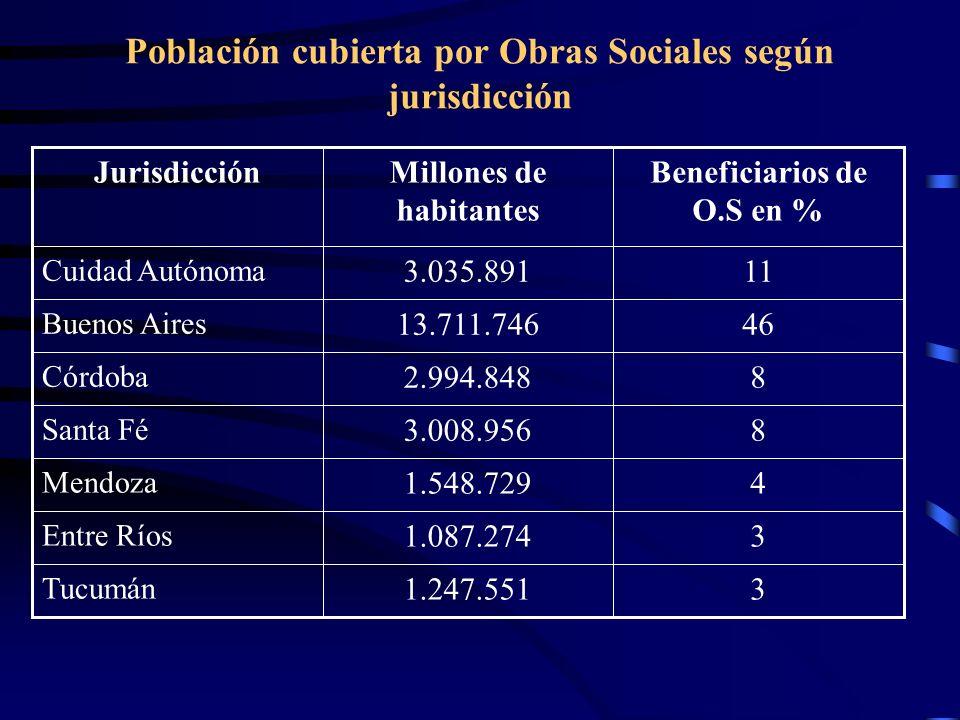 Población cubierta por Obras Sociales según jurisdicción