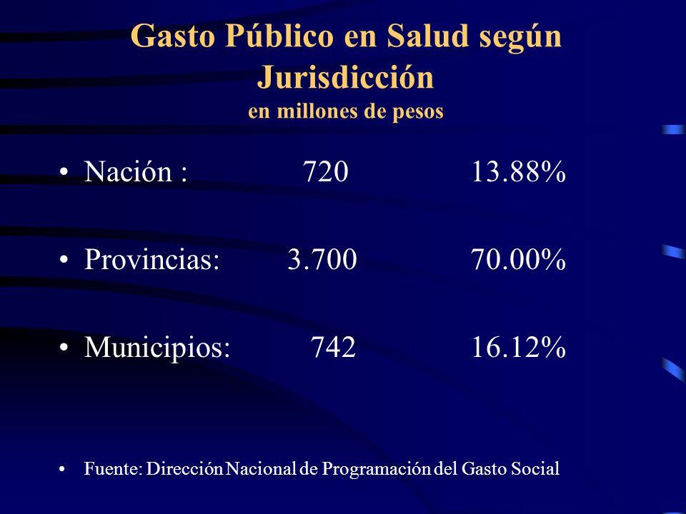 Gasto Público en Salud según Jurisdicción en millones de pesos