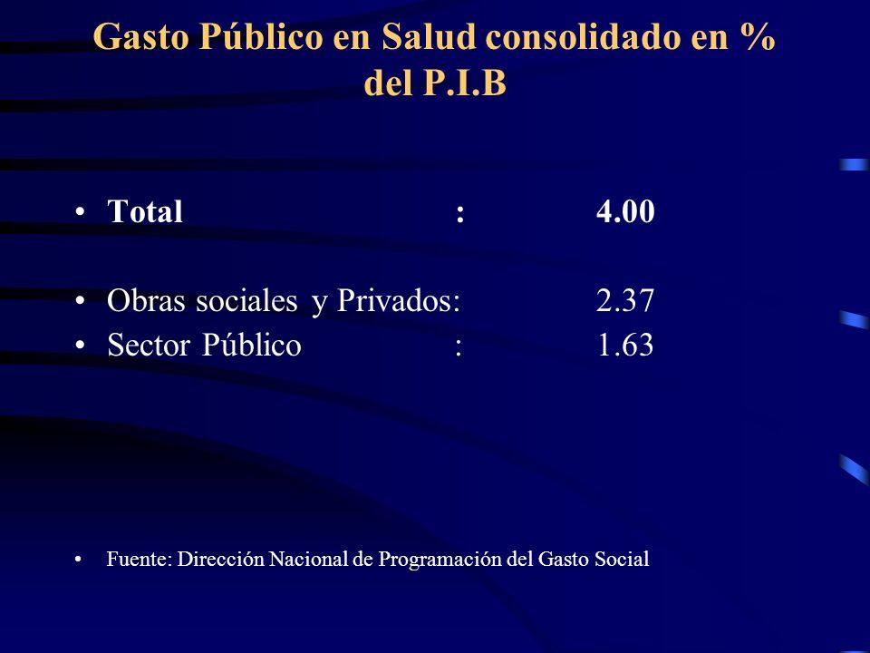 Gasto Público en Salud consolidado en % del P.I.B