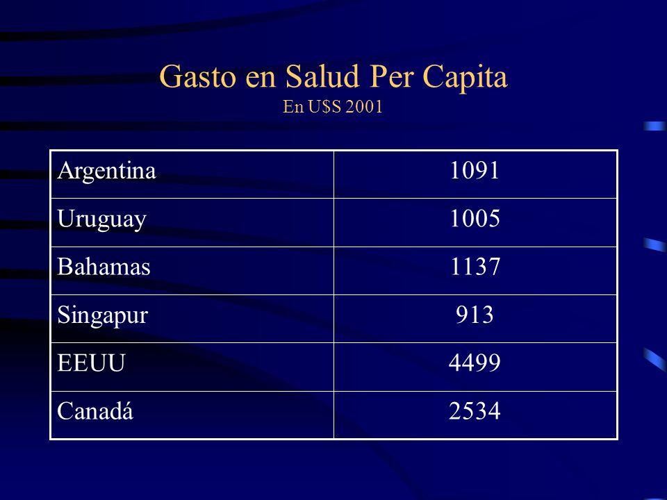 Gasto en Salud Per Capita En U$S 2001