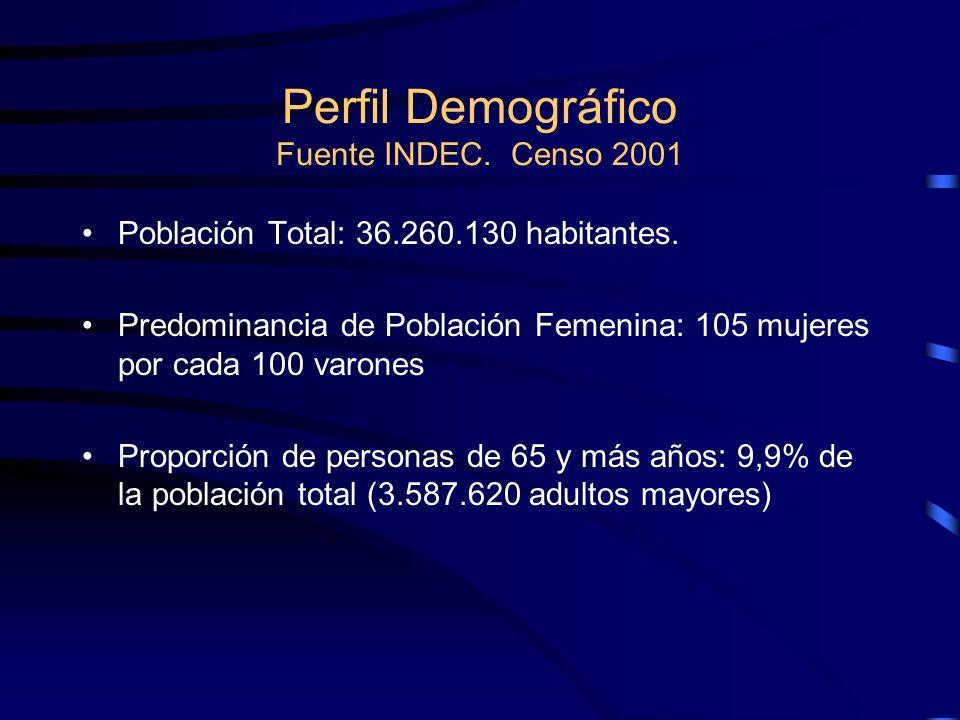 Perfil Demográfico Fuente INDEC. Censo 2001