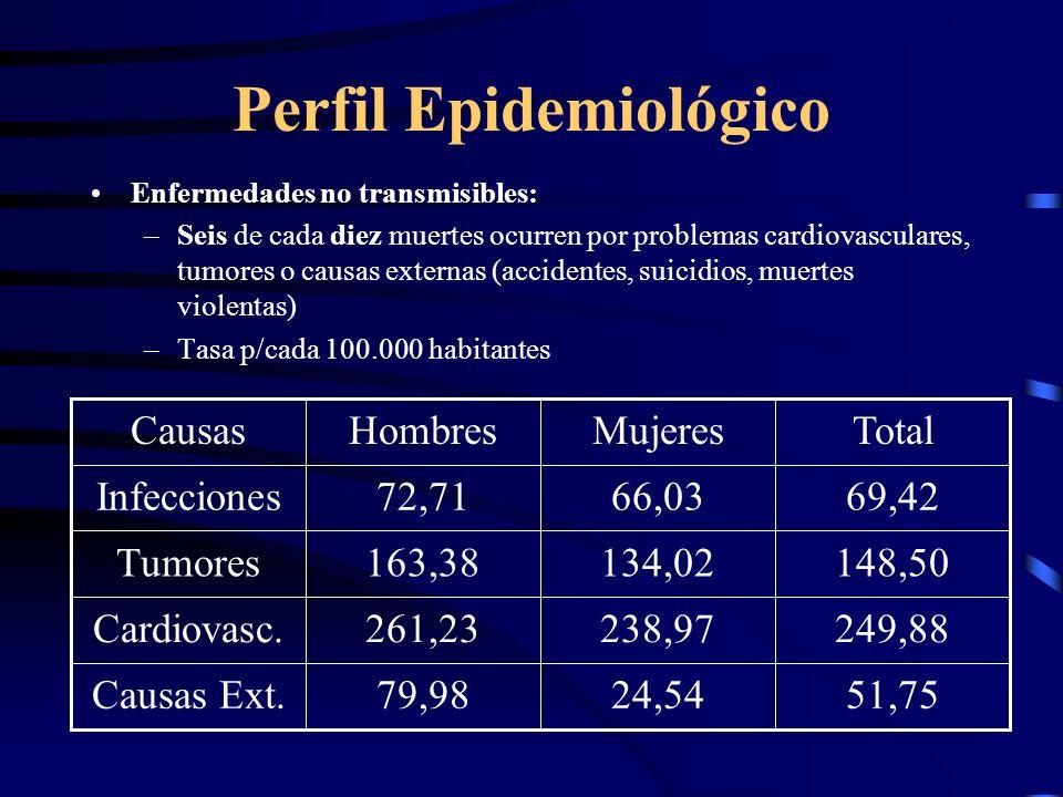 Perfil Epidemiológico
