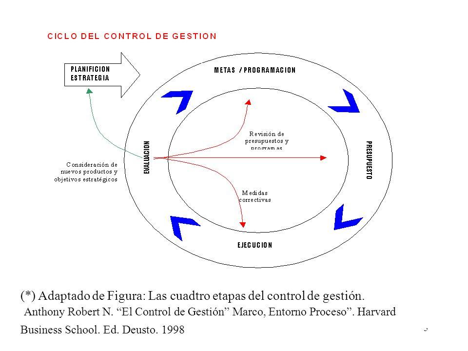 (*) Adaptado de Figura: Las cuadtro etapas del control de gestión.