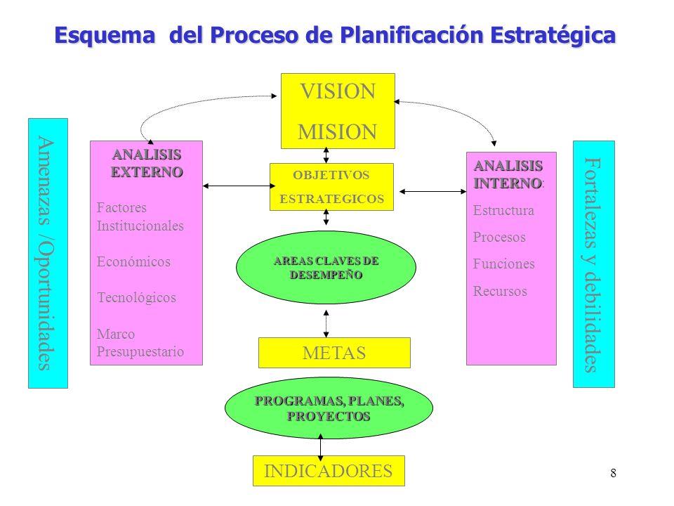 Esquema del Proceso de Planificación Estratégica