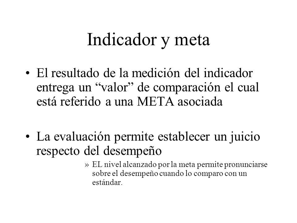Indicador y metaEl resultado de la medición del indicador entrega un valor de comparación el cual está referido a una META asociada.