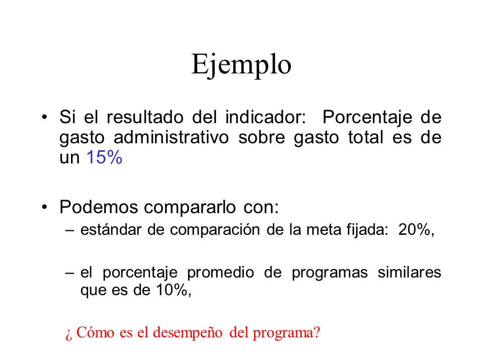 EjemploSi el resultado del indicador: Porcentaje de gasto administrativo sobre gasto total es de un 15%