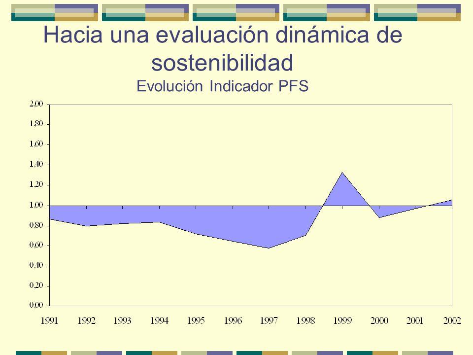Hacia una evaluación dinámica de sostenibilidad Evolución Indicador PFS