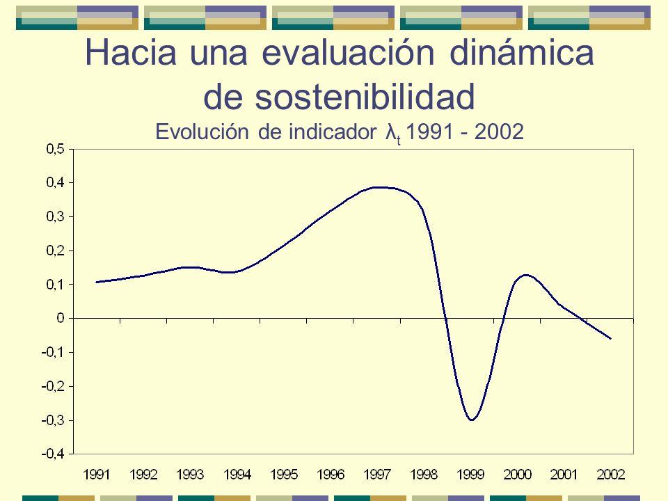 Hacia una evaluación dinámica de sostenibilidad Evolución de indicador λt 1991 - 2002