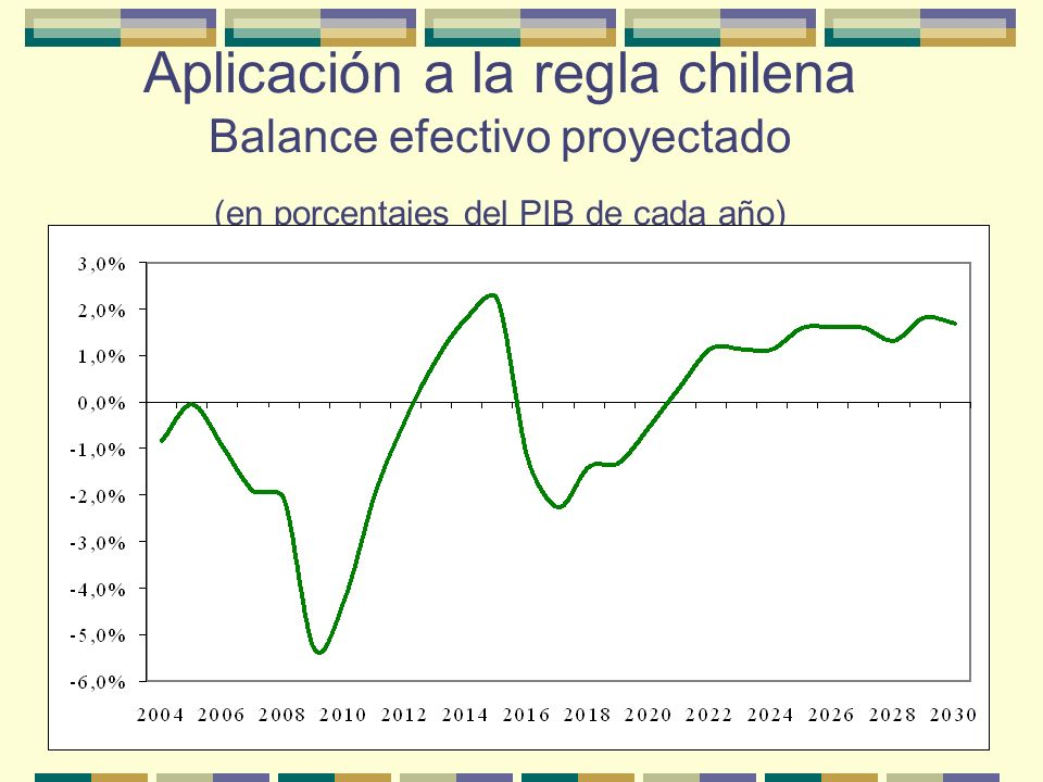 Aplicación a la regla chilena Balance efectivo proyectado (en porcentajes del PIB de cada año)