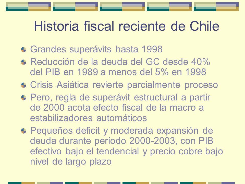 Historia fiscal reciente de Chile