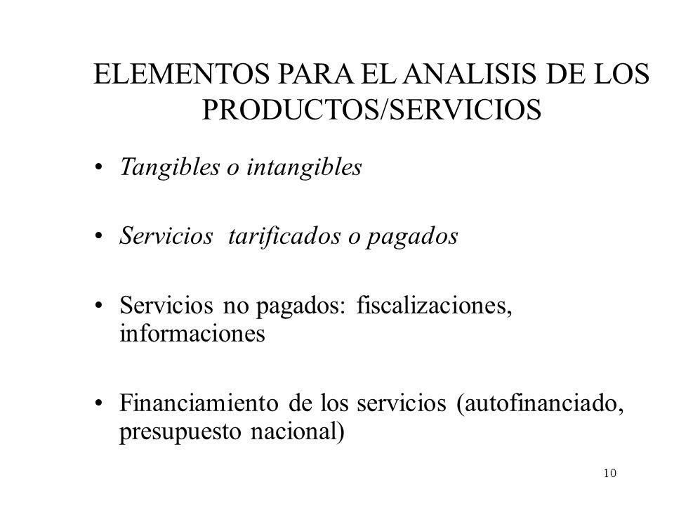 ELEMENTOS PARA EL ANALISIS DE LOS PRODUCTOS/SERVICIOS